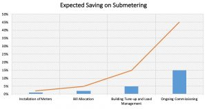 Saving-Submetering