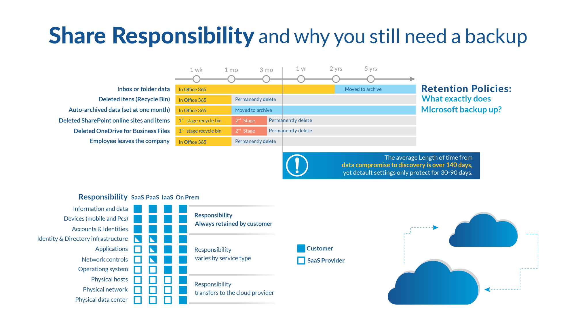 Microsoft Shared Responsibility Model for Different Cloud Services