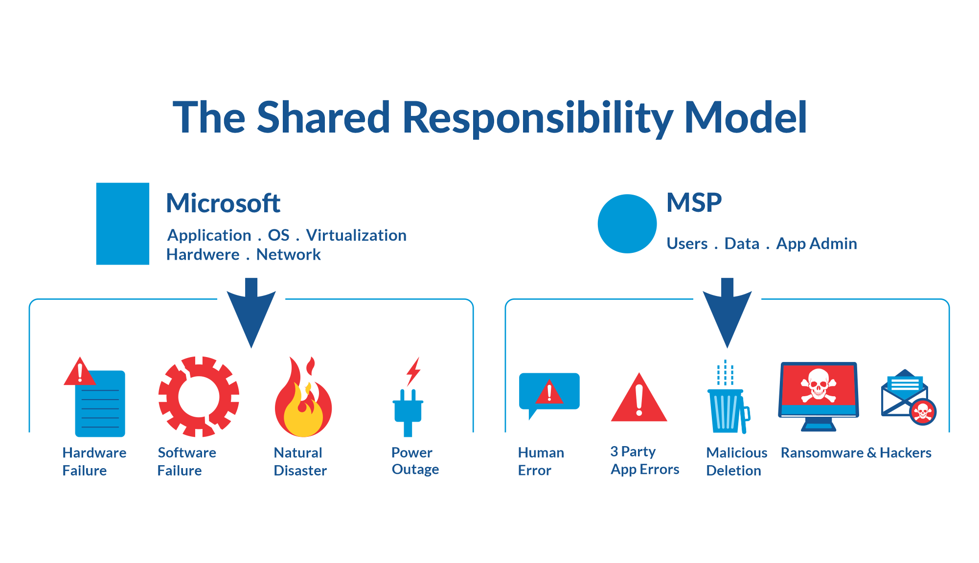 Example of Shared Responsibility Model