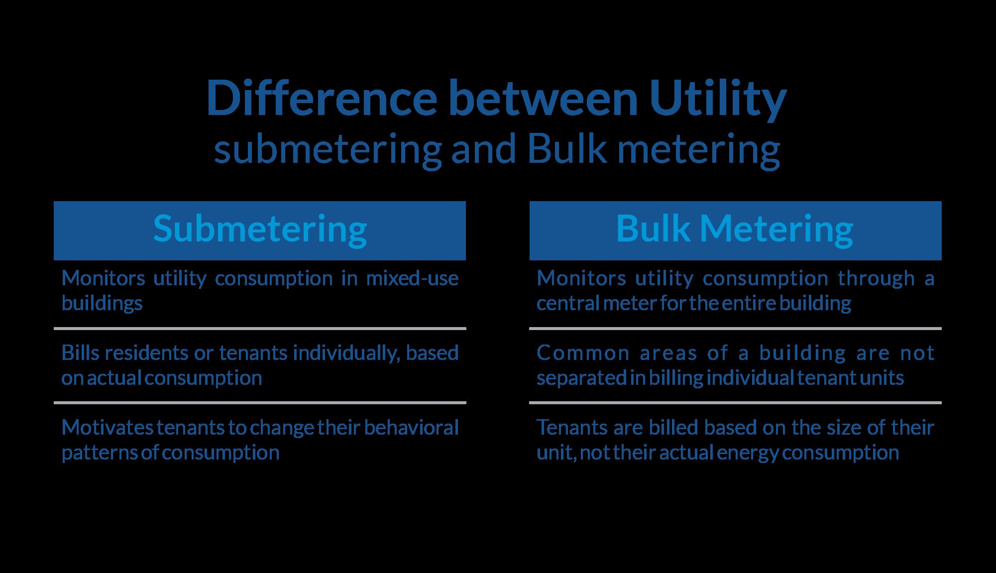 Utility-Submetering